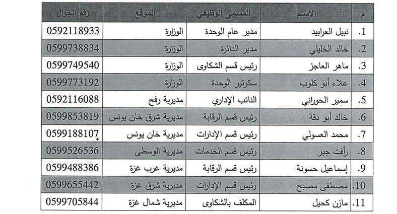 فريق العاملين بوحدة الشكاوي والمظالم في الوزارة والمديريات 152