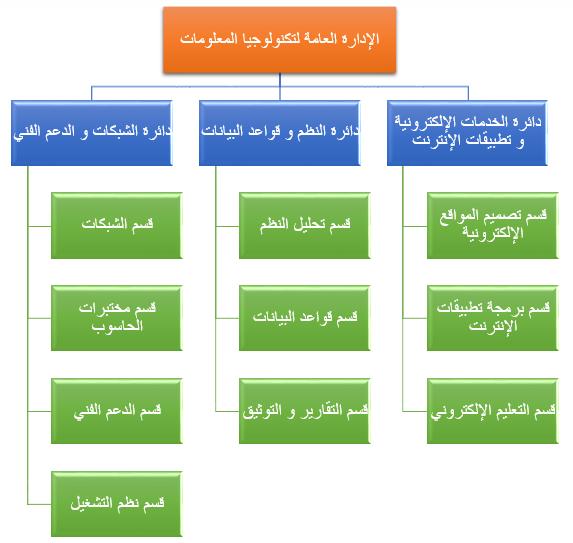 هيكلية الإدارة